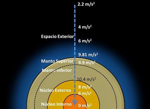 Cómo se mide el campo gravitatorio de la Tierra