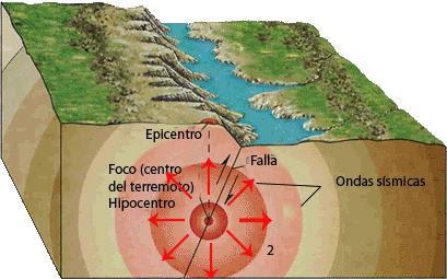 Qué es un terremoto